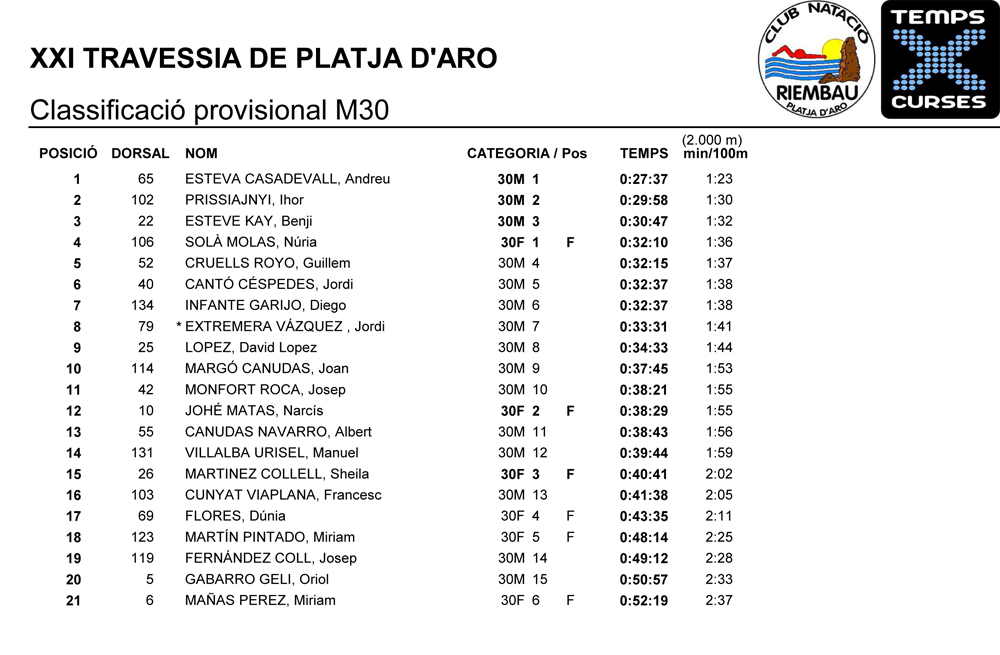 Classificacio-provisional-M30