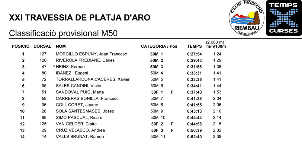 Classificacio-provisional-M50