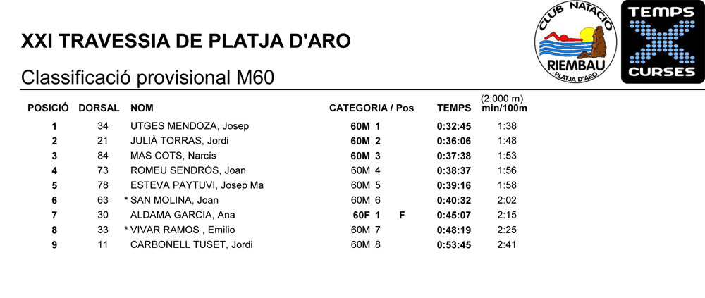 Classificacio-provisional-M60