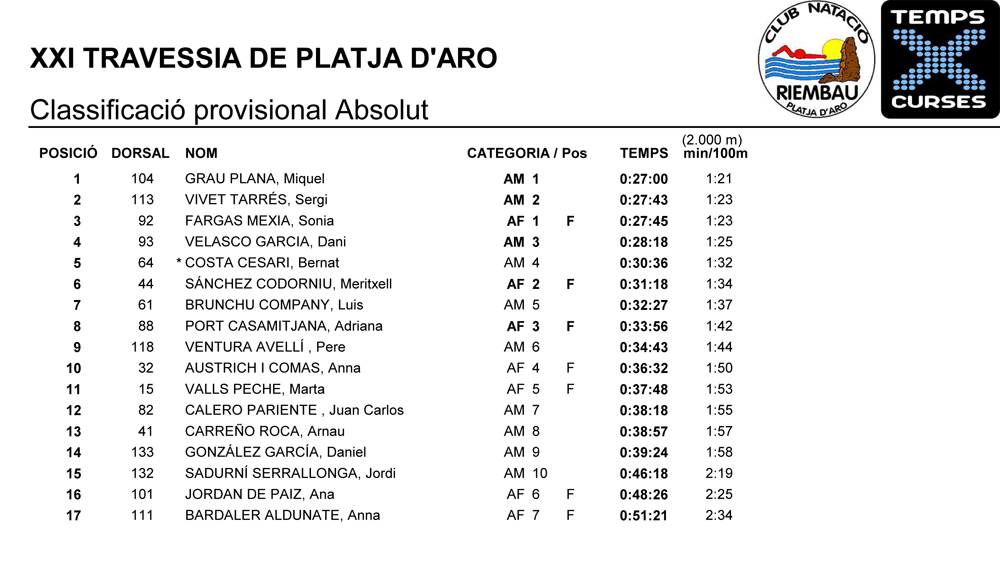 Classificacio-provisional-absolut