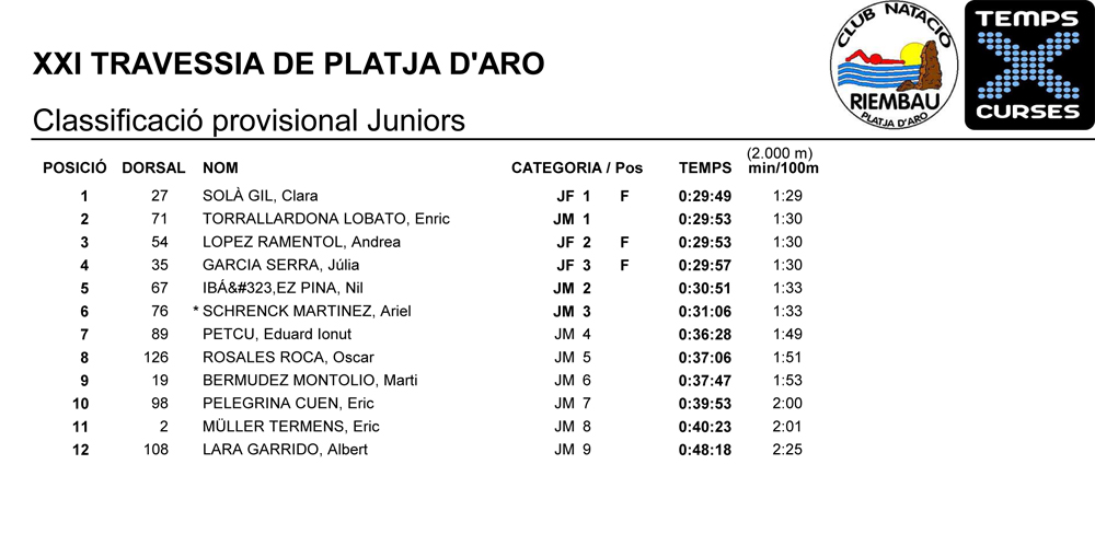 Classificacio-provisional-juniors